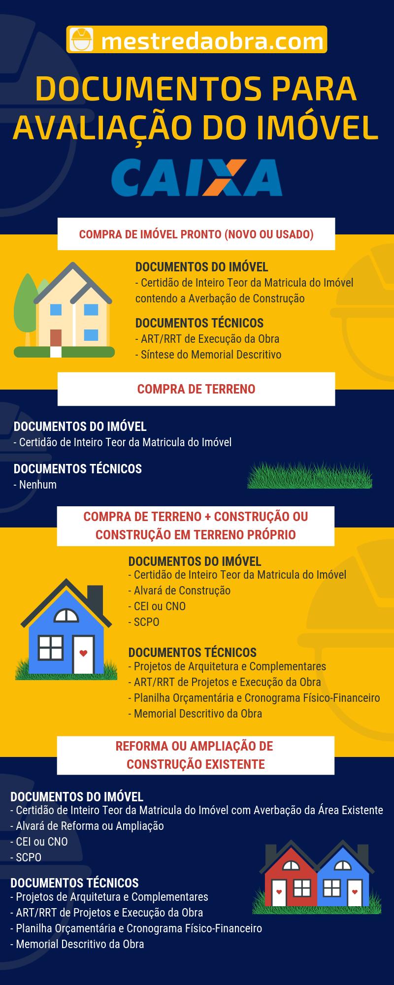Documentos Necessarios Avaliacao Caixa - Como a Caixa faz a aprovação do imóvel para financiamento imobiliário