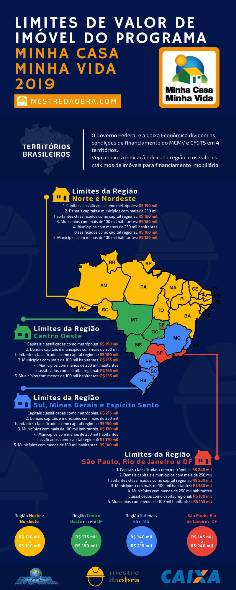 Infografico Territorios MCMV 2019 2 - TUDO sobre as novidades do Minha Casa Minha Vida 2019