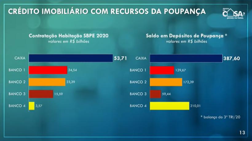 credito imbiliario com recursos da poupanca - Como foi o 2020 da Caixa